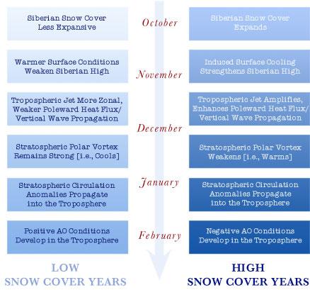 Snow Cover Model